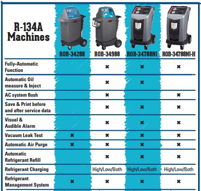 r 134a machines robinair model 34988 wiring diagram motor model, ford model robinair model 34988 wiring diagram at readyjetset.co